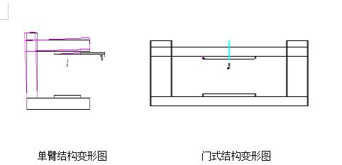 微机弹簧试验机的框架结构