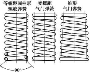 气门弹簧高频疲劳试验机该如何选择?