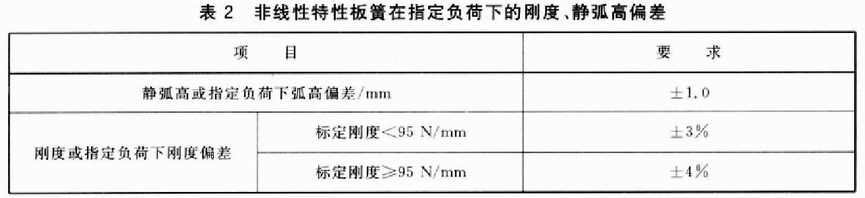 三轮车钢板弹簧综合性能试验台性能指标要求